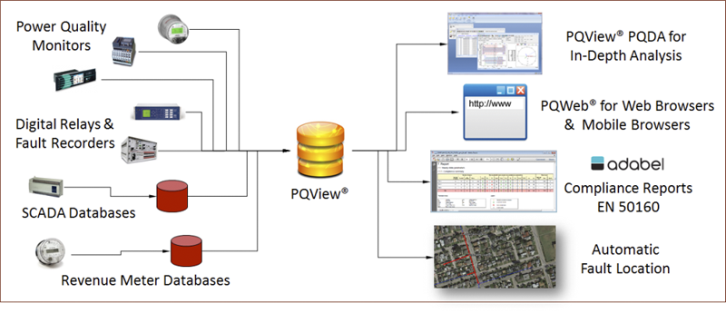 PQView Power Quality Data Management Software