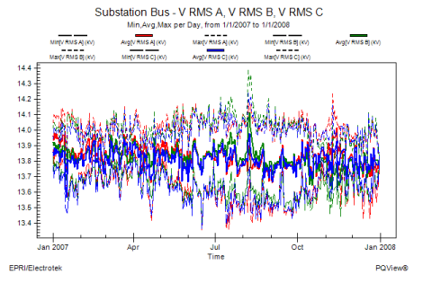 Steady-State Data Log Analysis