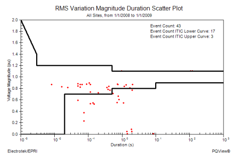 PQ View RMS Variation
