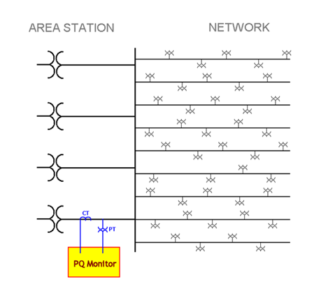 Automatic Distribution Fault Location