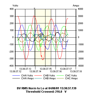 Dranetz Case Study Harmonics Generated From the Source